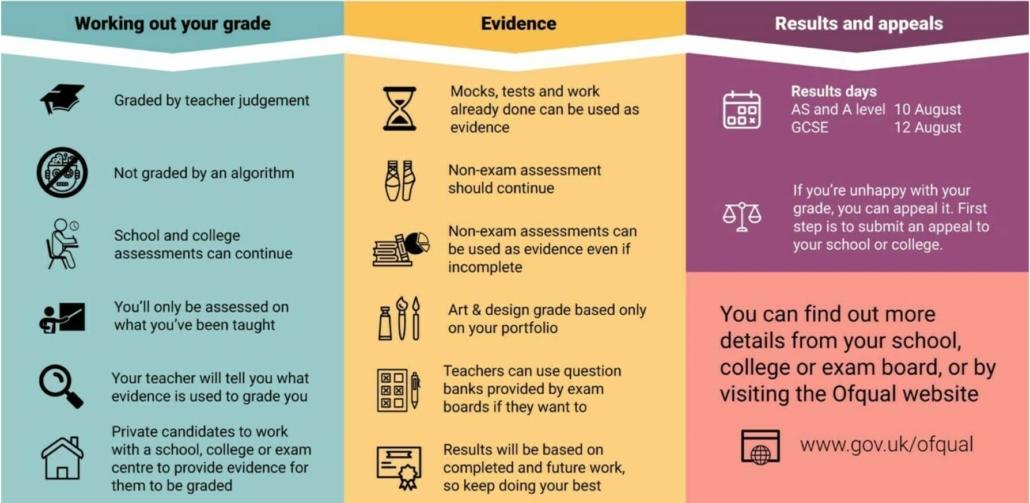 How GCSE grades will be awarded summer 2021